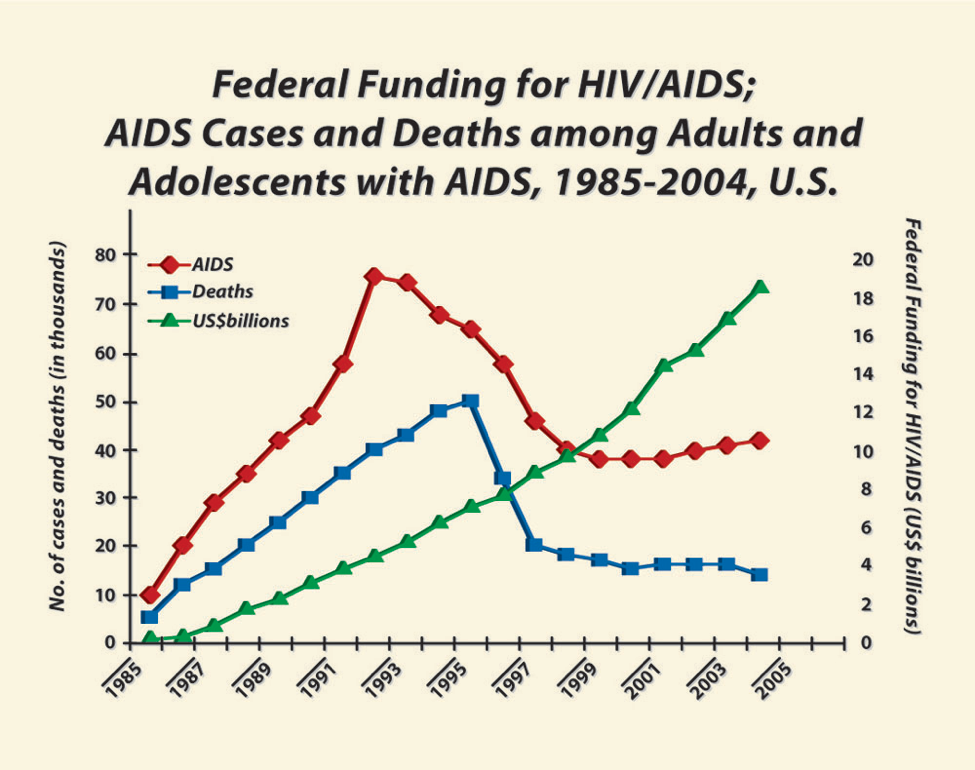 Federal Funding for HIV/AIDS