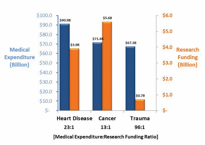 Medical Expenditures - Top Three Most Costly Conditions
