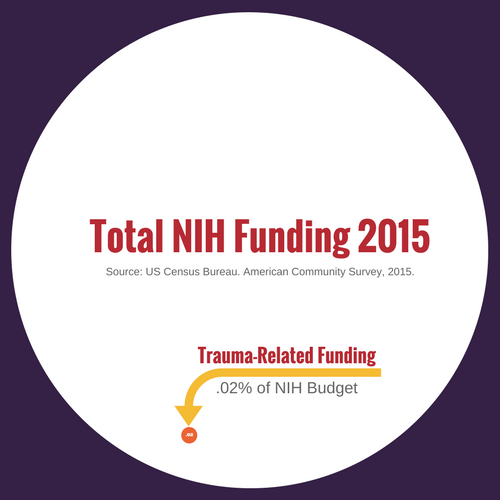 Total NIH Funding 2015