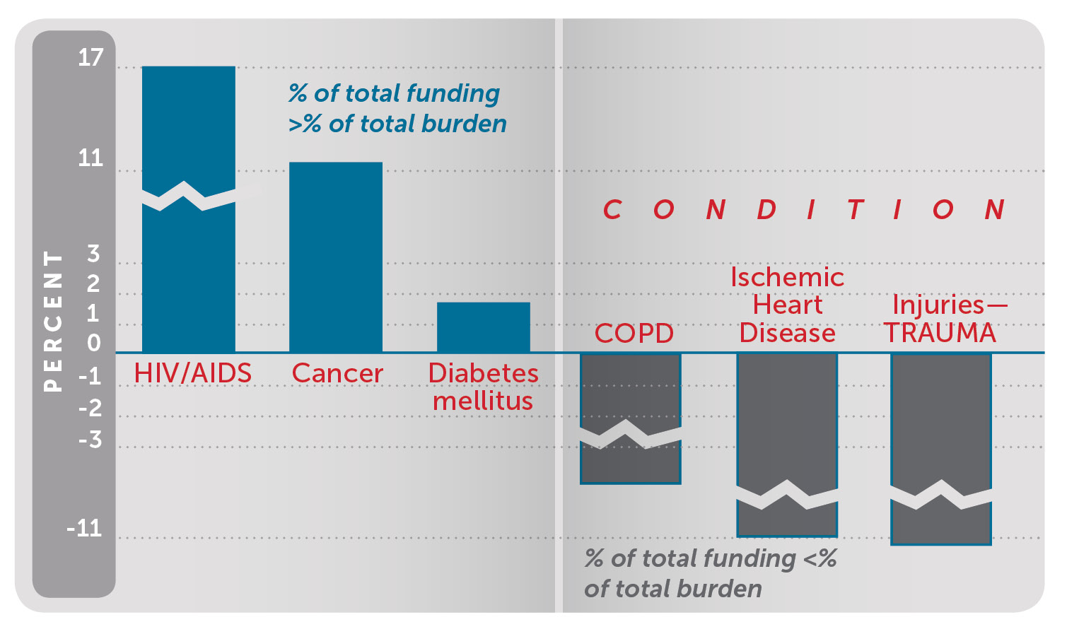 NIH Funding for Medical Conditions Relative to their Disease Burden Graph