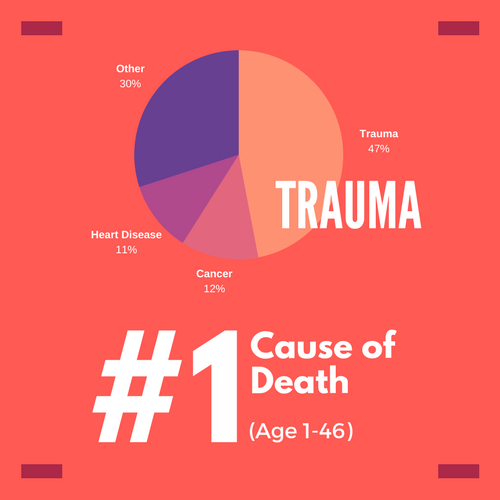 trauma statistics facts national trauma institute